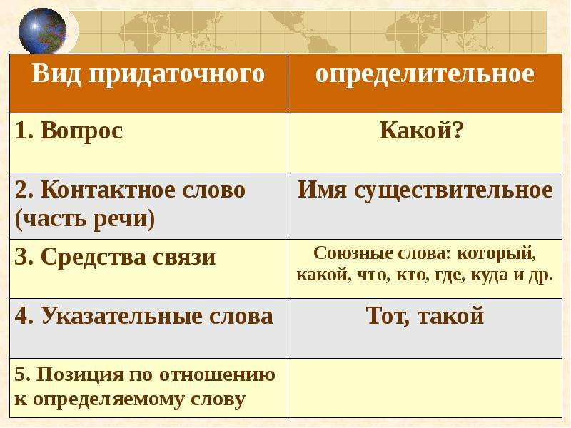 Сложноподчиненные предложения с определительными придаточными, слайд 19