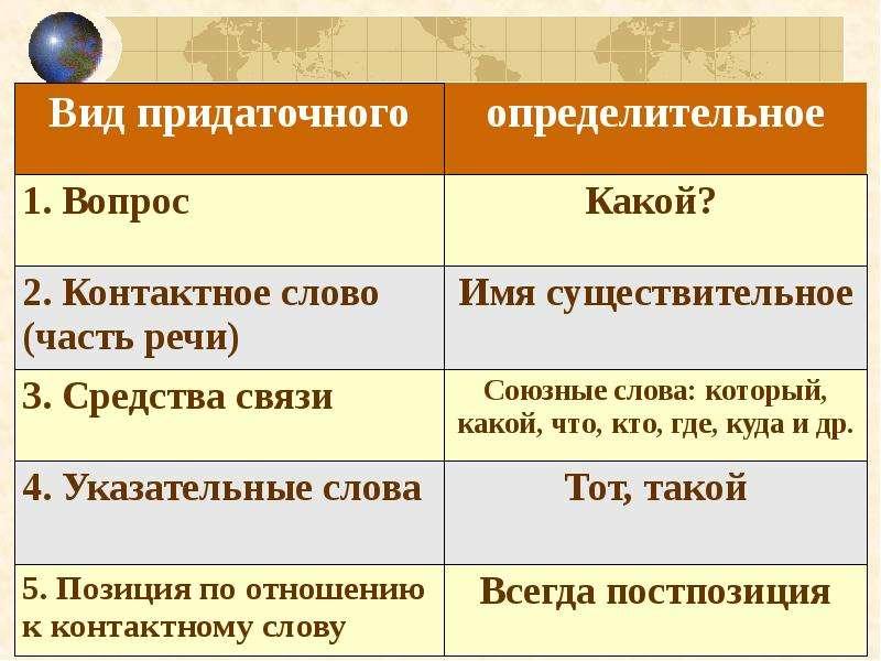 Сложноподчиненные предложения с определительными придаточными, слайд 20