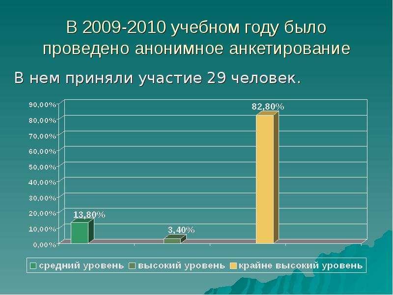 В 2009-2010 учебном году было проведено анонимное анкетирование В нем приняли участие 29 человек.
