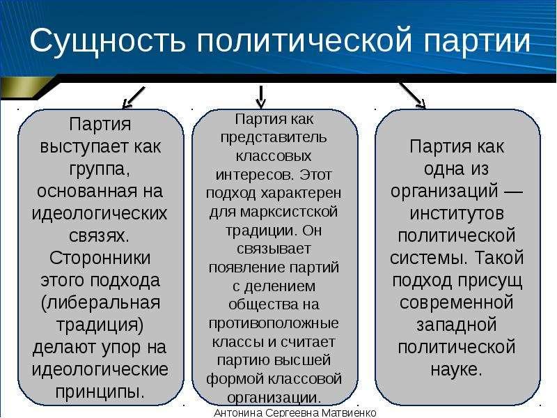 Сущность политической партии