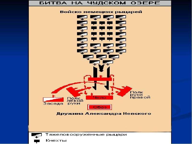 Борьба Руси с западными завоевателями, слайд 17