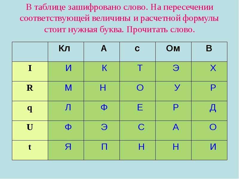 В таблице зашифровано слово. На пересечении соответствующей величины и расчетной формулы стоит нужна