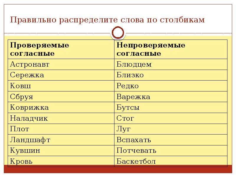 Правильно распределите слова по столбикам