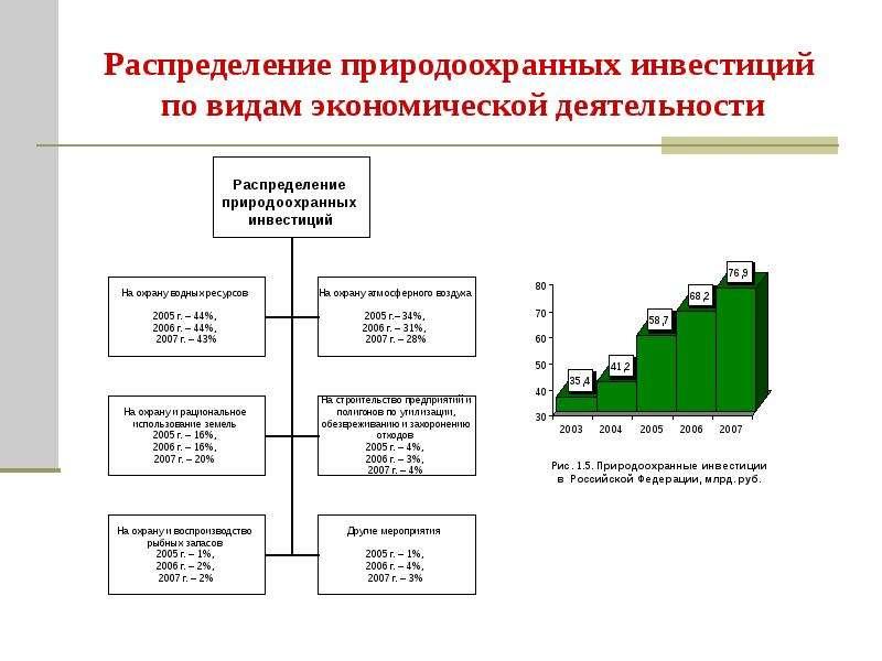 Распределение природоохранных инвестиций по видам экономической деятельности