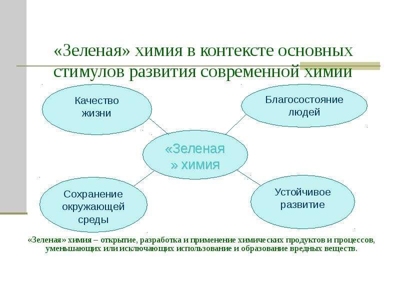 «Зеленая» химия в контексте основных стимулов развития современной химии «Зеленая» химия – открытие,