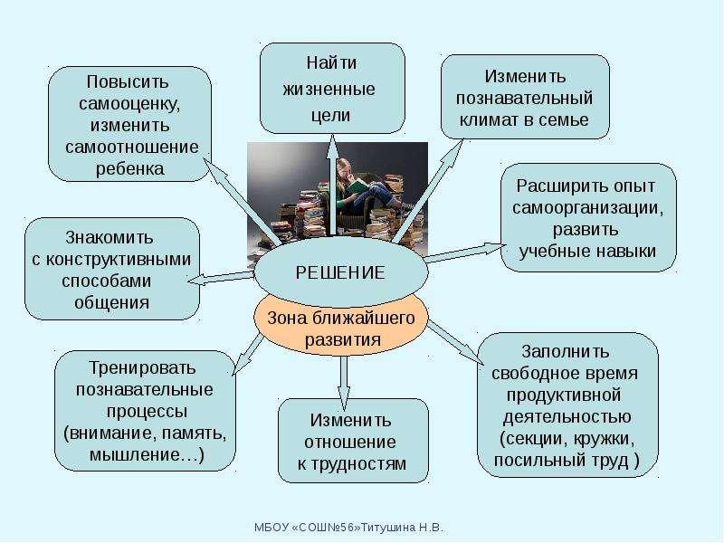 Как сблизить позиции школы и семьи, слайд 24