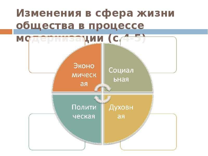 Изменения в сфера жизни общества в процессе модернизации (с. 4-5)