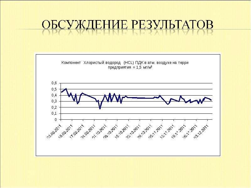 Экологический мониторинг воздушной среды на территории ОАО «Каустик», слайд 7