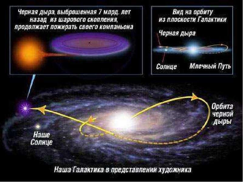 Черные дыры в космическом пространстве, слайд 15