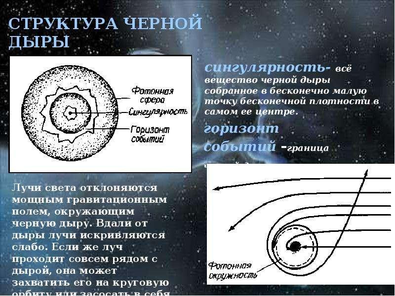 Черные дыры в космическом пространстве, слайд 3