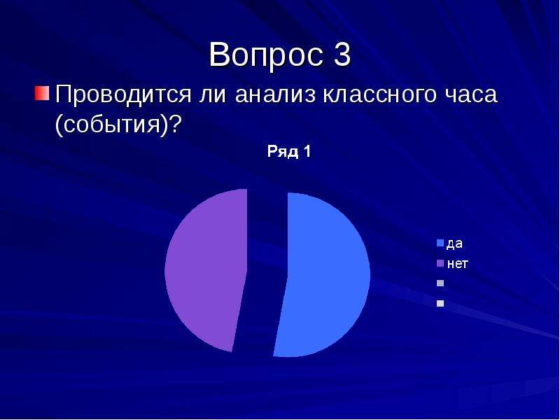 Вопрос 3 Проводится ли анализ классного часа (события)?