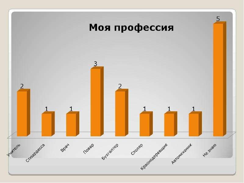 Перспективные профессии и ориентация учащихся, слайд 6