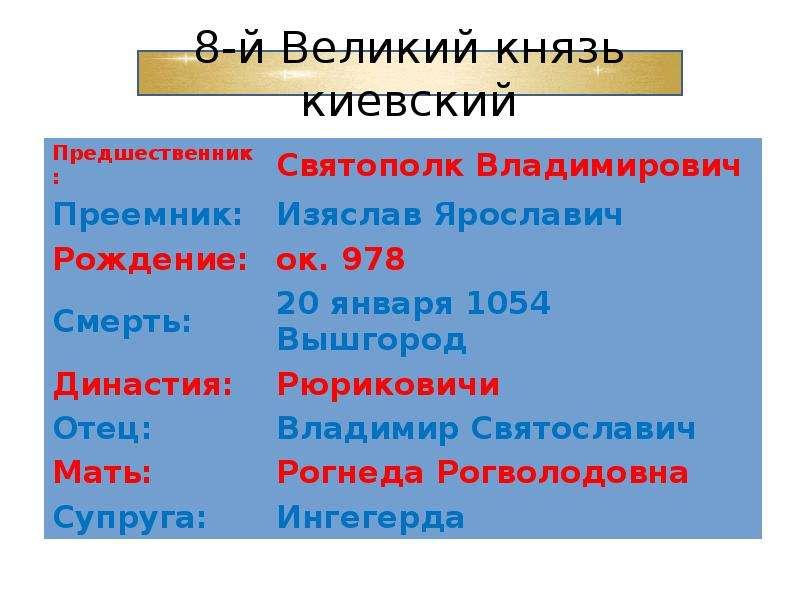 Правление Ярослава Мудрого, слайд 3