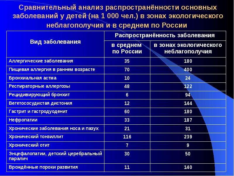 Сравнительный анализ распространённости основных заболеваний у детей (на 1 000 чел. ) в зонах эколог