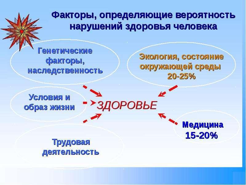 Человек и промышленное загрязнение, слайд 8