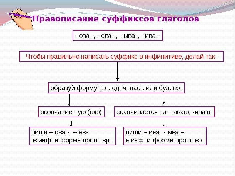 суффиксов гдз глаголов правописание