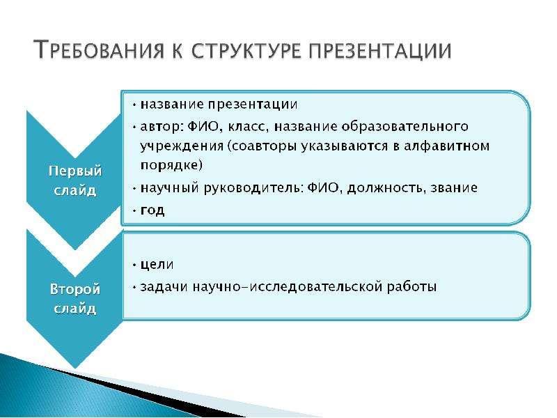 Как правильно сделать презентацию проекта образец