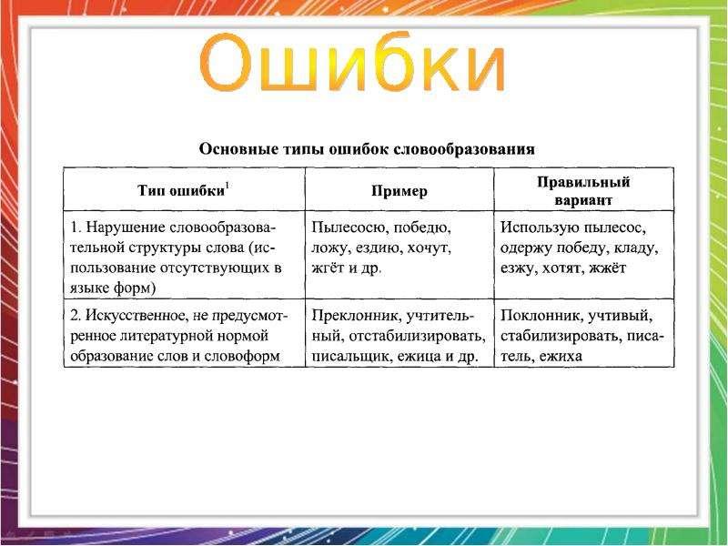 оказании типы упражнений по словообразованию она подключена