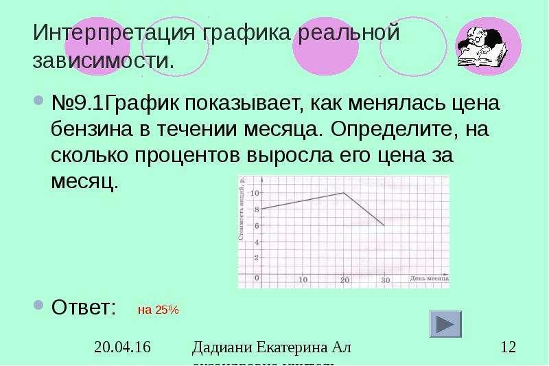 Интерпретация графика реальной зависимости. №9. 1График показывает, как менялась цена бензина в тече