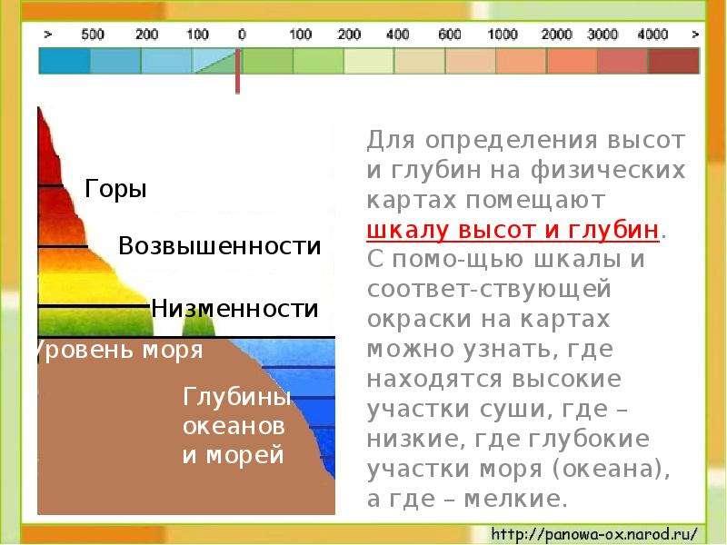 Для определения высот и глубин на физических картах помещают шкалу высот и глубин. С помо-щью шкалы