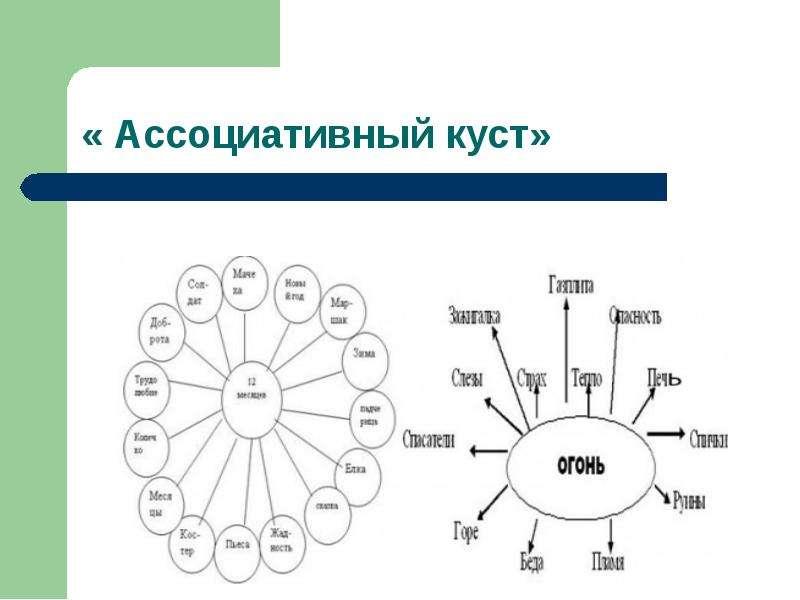 Формирование навыков смыслового чтения, слайд 6