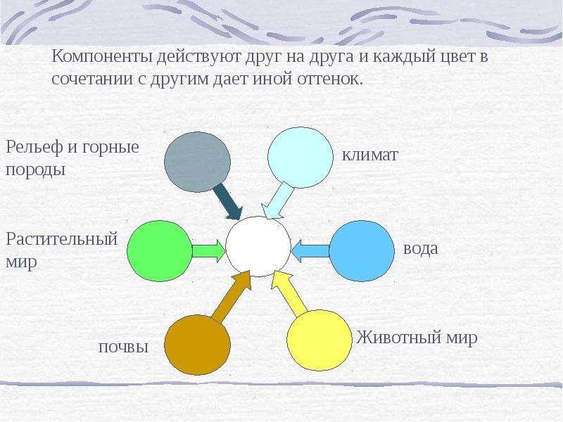 Природный комплекс, слайд 3