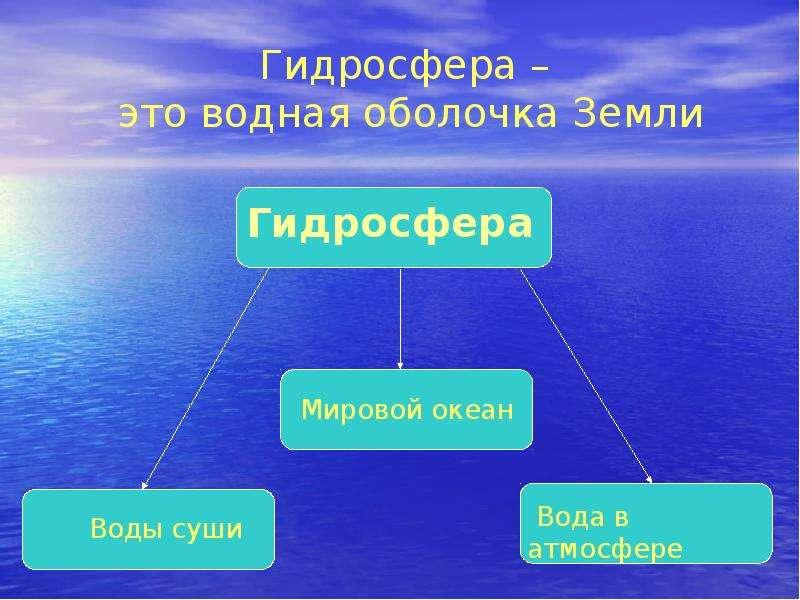Гидросфера. Мировой круговорот воды в природе, слайд 5
