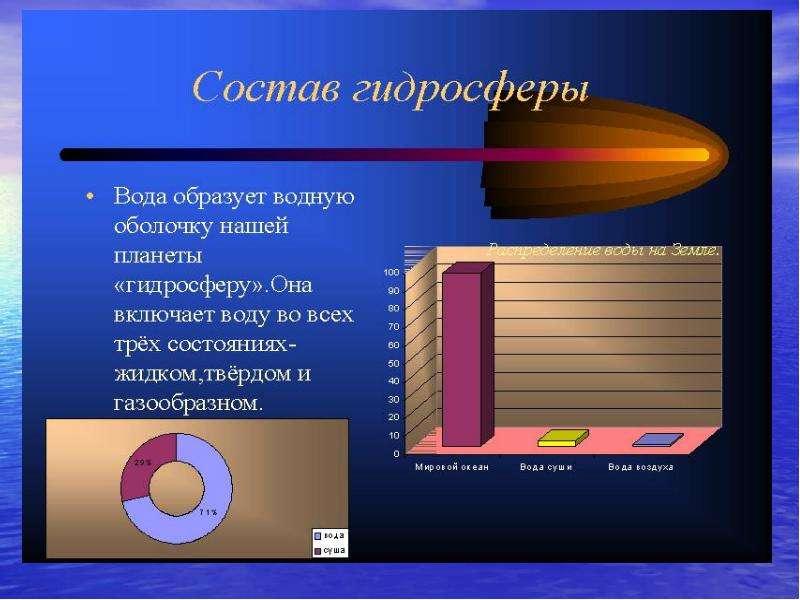 Гидросфера. Мировой круговорот воды в природе, слайд 6