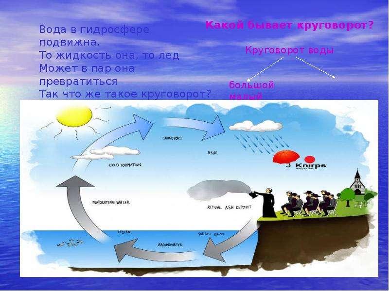 Гидросфера. Мировой круговорот воды в природе, слайд 7