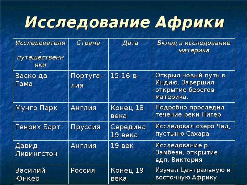 таблица исследования танков
