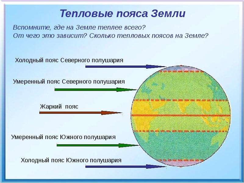 Тепловые пояса Земли Тепловые пояса Земли
