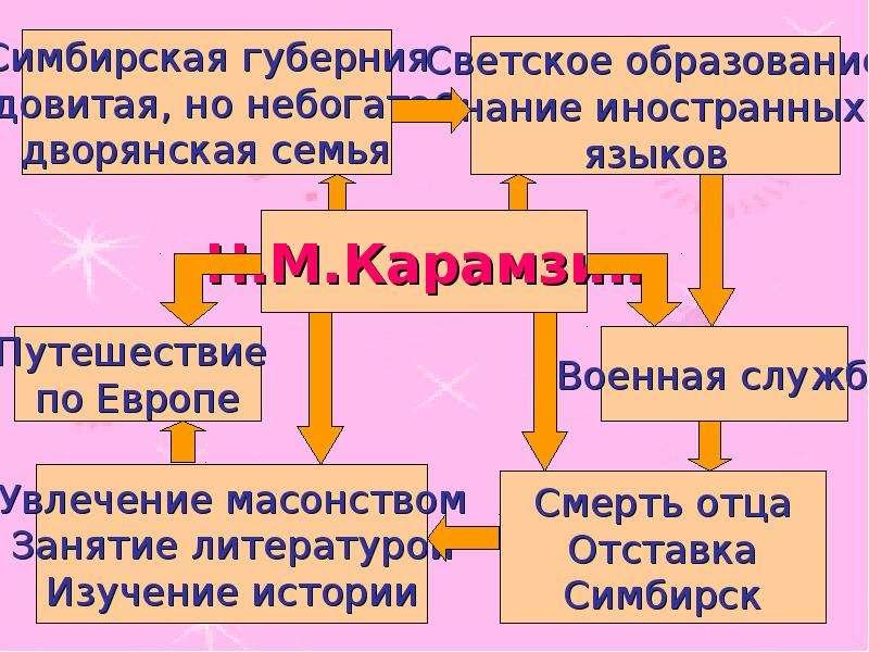 Н М Карамзин Бедная Лиза Понятие о сентиментализме, слайд 2