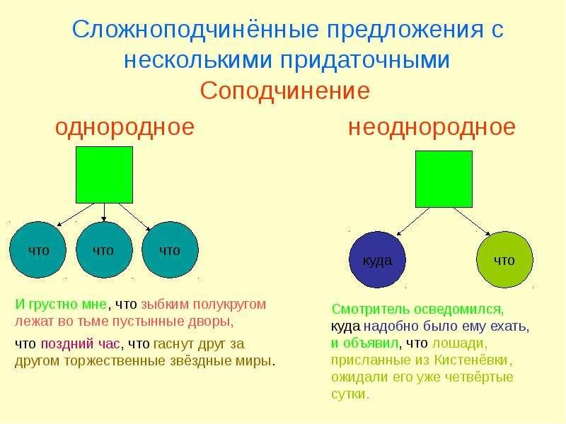 Презентация Сложноподчиненные предложения с несколькими придаточными частями