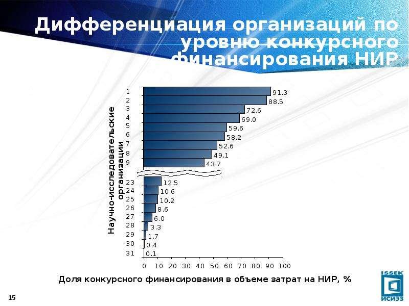 Дифференциация организаций по уровню конкурсного финансирования НИР