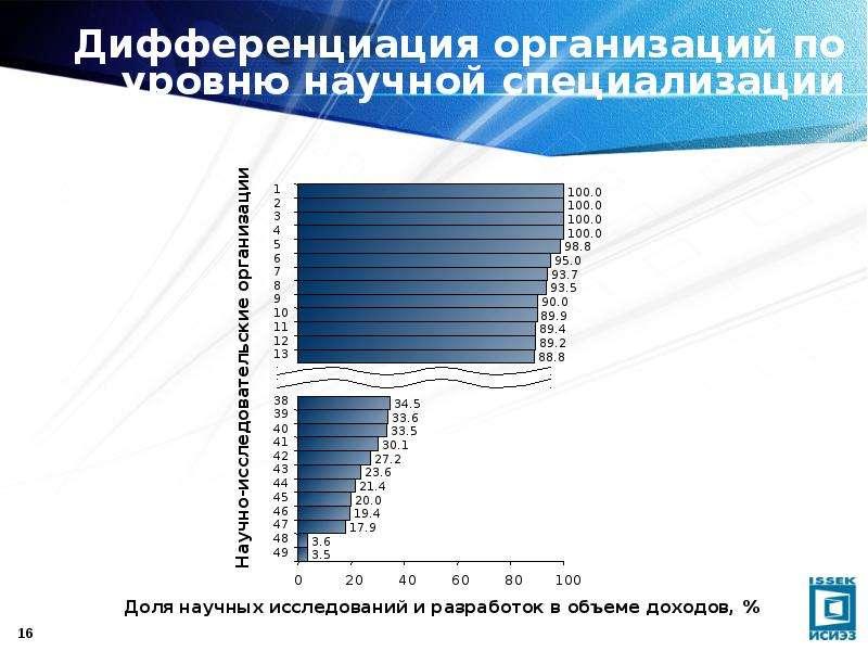 Дифференциация организаций по уровню научной специализации