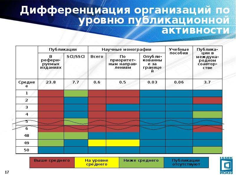 Дифференциация организаций по уровню публикационной активности
