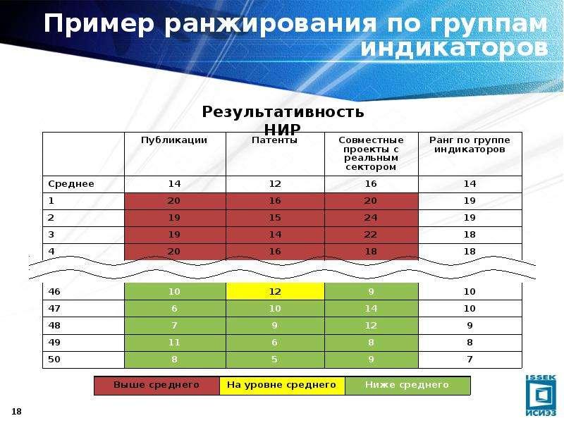 Пример ранжирования по группам индикаторов