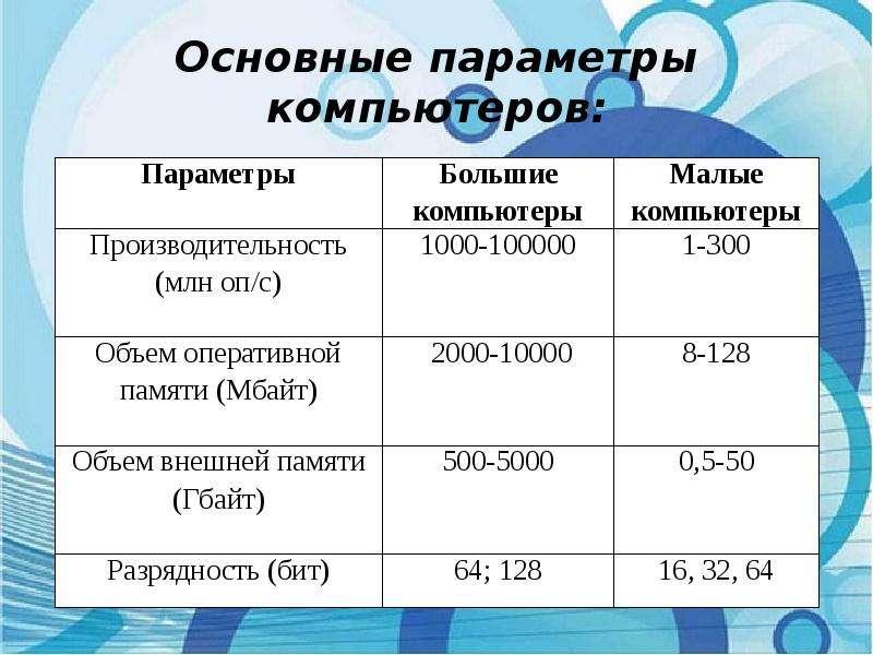 Основные параметры компьютеров:
