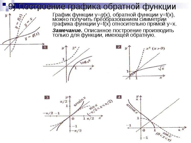 9) Построение графика обратной функции График функции y=g(x), обратной функции y=f(x), можно получит