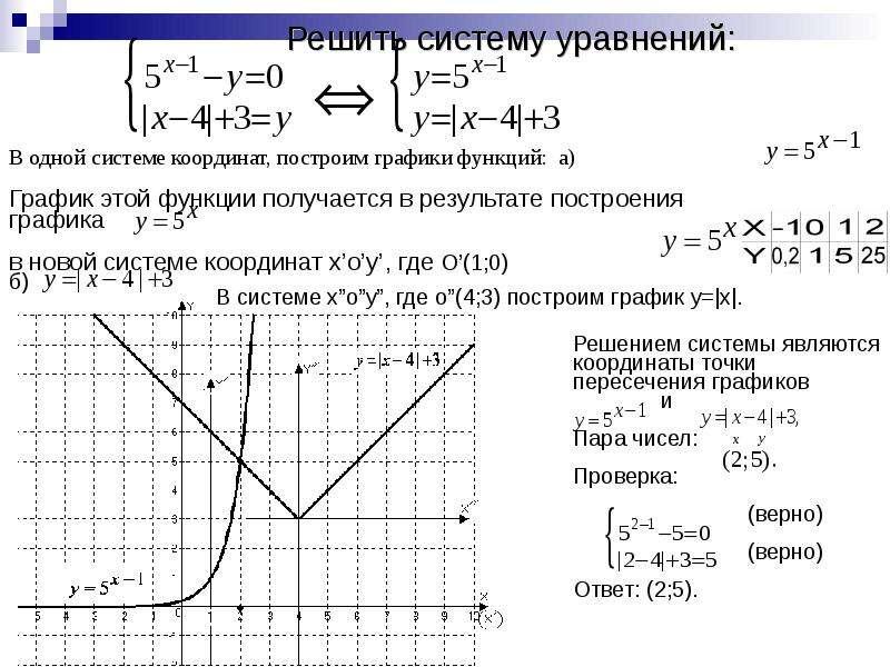 Решить систему уравнений: В одной системе координат, построим графики функций: а)