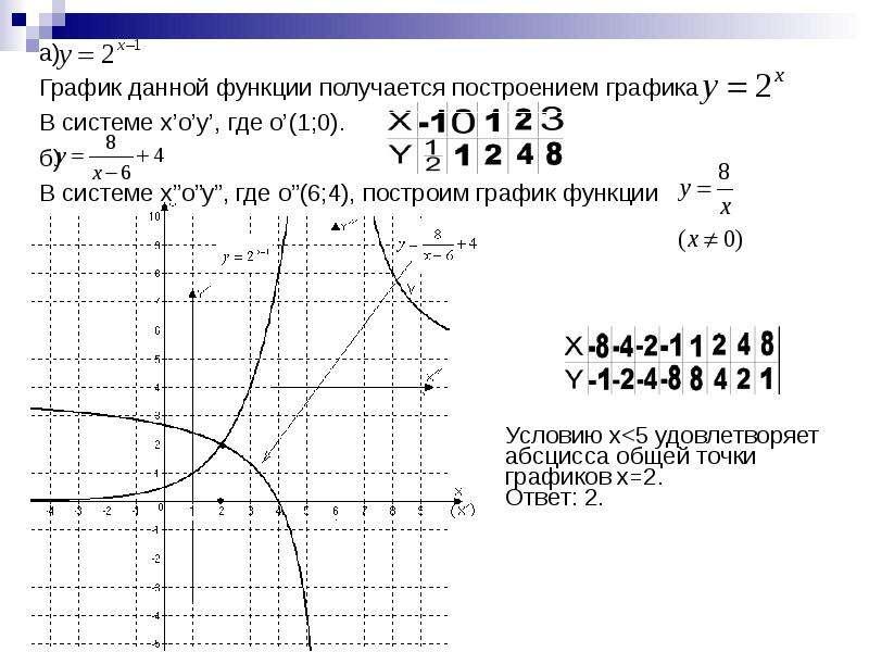 а) а) График данной функции получается построением графика В системе x'o'y', где o'(1;0). б) В систе