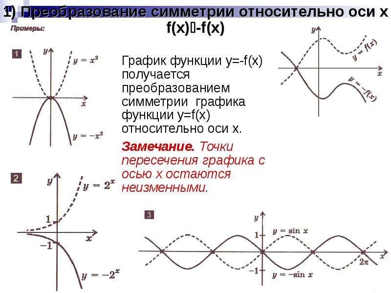 1) Преобразование симметрии относительно оси x f(x)-f(x) График функции y=-f(x) получается преобраз