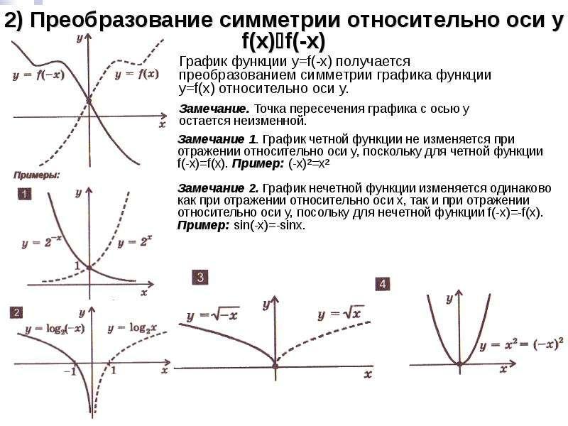 2) Преобразование симметрии относительно оси y f(x)f(-x) График функции y=f(-x) получается преобраз