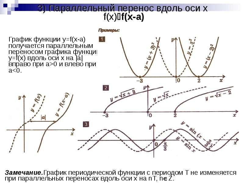 3) Параллельный перенос вдоль оси x f(x)f(x-a) График функции y=f(x-a) получается параллельным пере