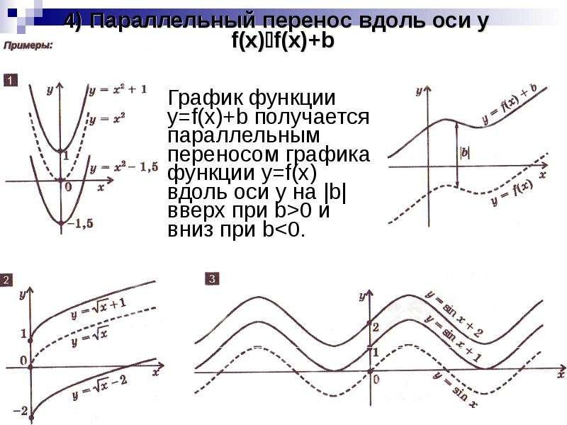 4) Параллельный перенос вдоль оси y f(x)f(x)+b График функции y=f(x)+b получается параллельным пере