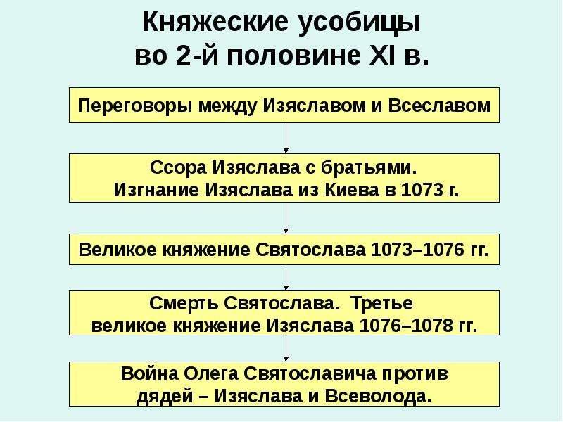 Княжеские усобицы во 2-й половине XI в.