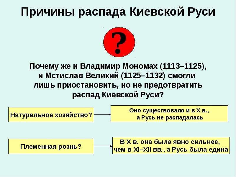Причины распада Киевской Руси Почему же и Владимир Мономах (1113–1125), и Мстислав Великий (1125–113