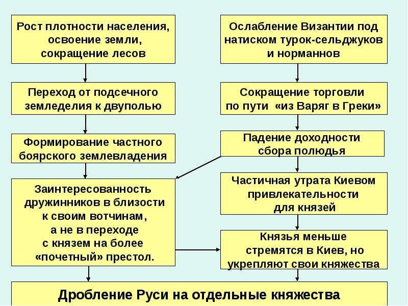 Переход Руси к раздробленности, слайд 18