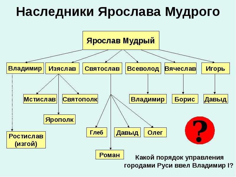 Наследники Ярослава Мудрого