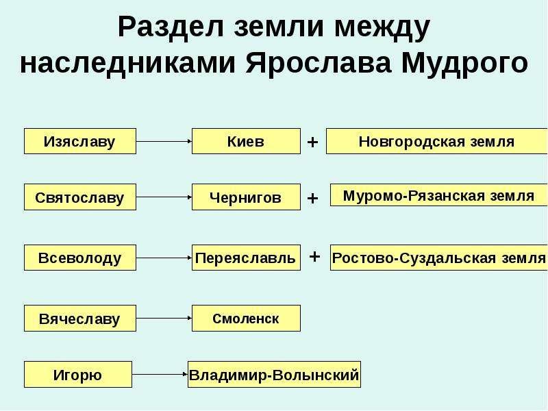 Раздел земли между наследниками Ярослава Мудрого
